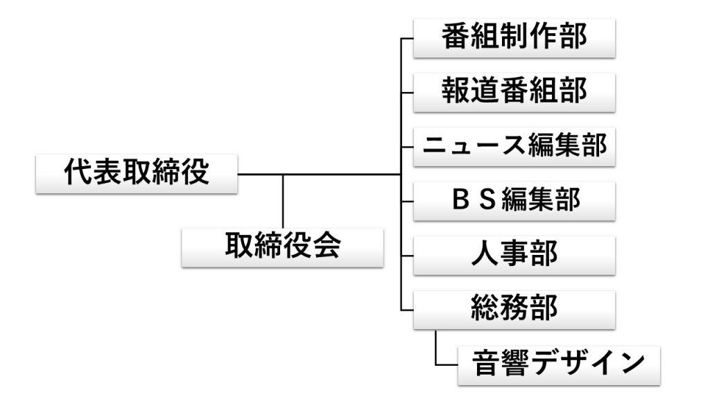 2020organization_chart
